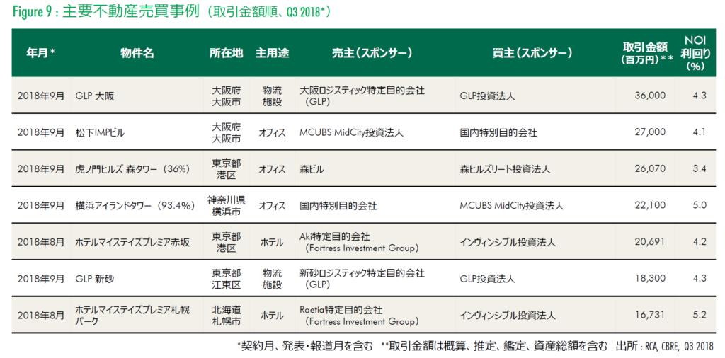 日本での事業用不動産投資の取引事例