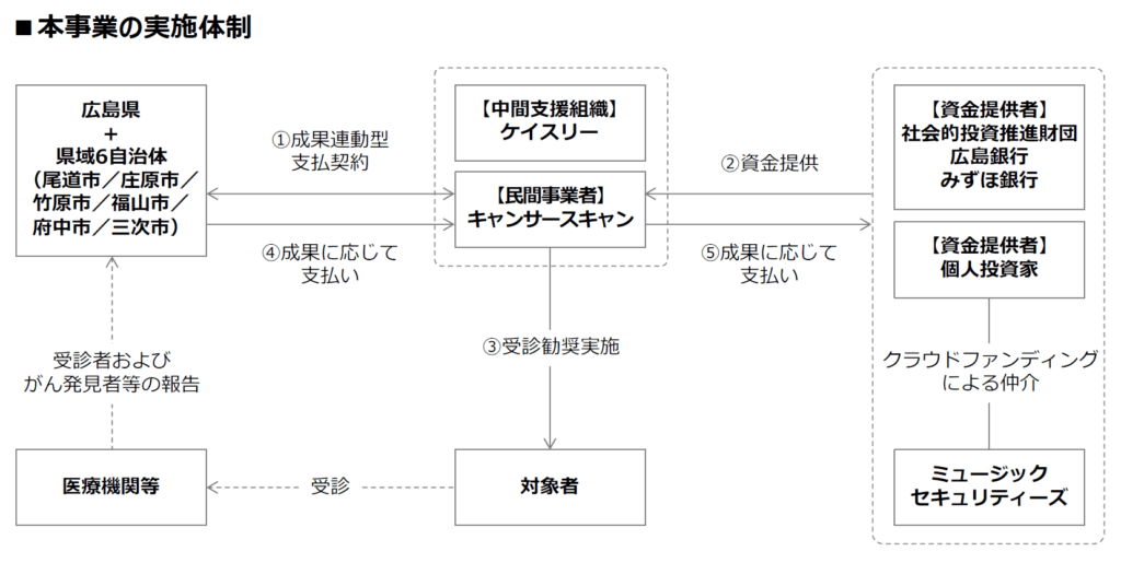 広域連携型ソーシャルインパクトボンドの事業実施体制