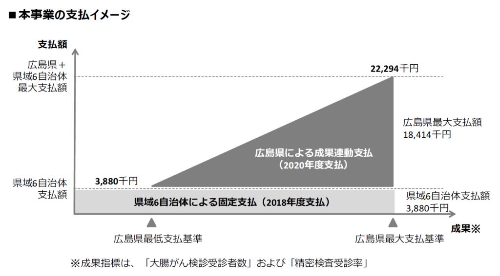 広域連携型ソーシャルインパクトボンドの支払いイメージ