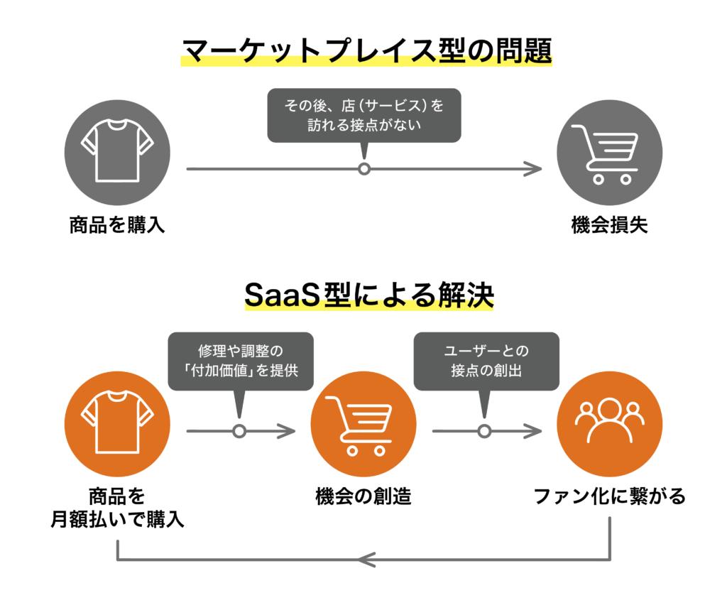 SaaS型のアパレル販売モデル