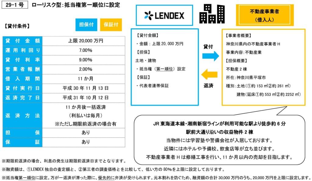 レンデックスの不動産担保付きローンファンド29-1号の投資案件詳細