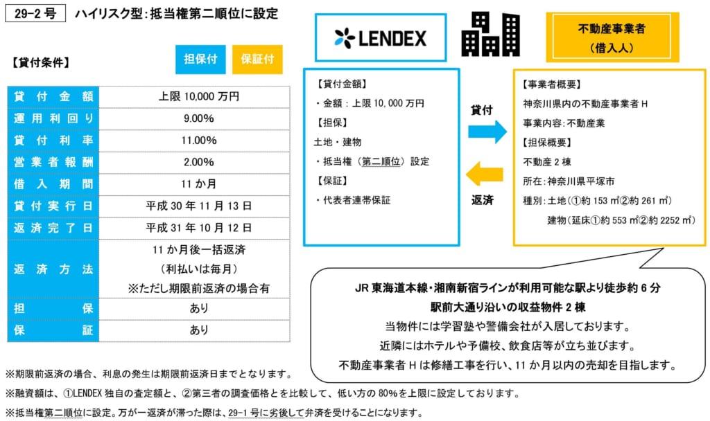 レンデックスの不動産担保付きローンファンド29-2号の投資案件詳細
