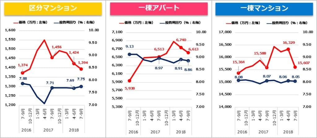 投資用不動産価格の2015年4月~2017年6月の推移