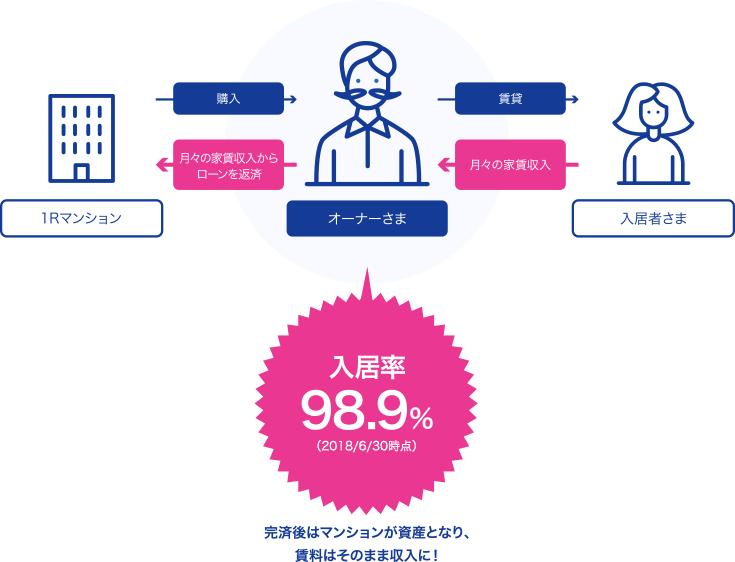 GAテクノロジーズ(Renosy)の不動産投資のイメージと入居率実績