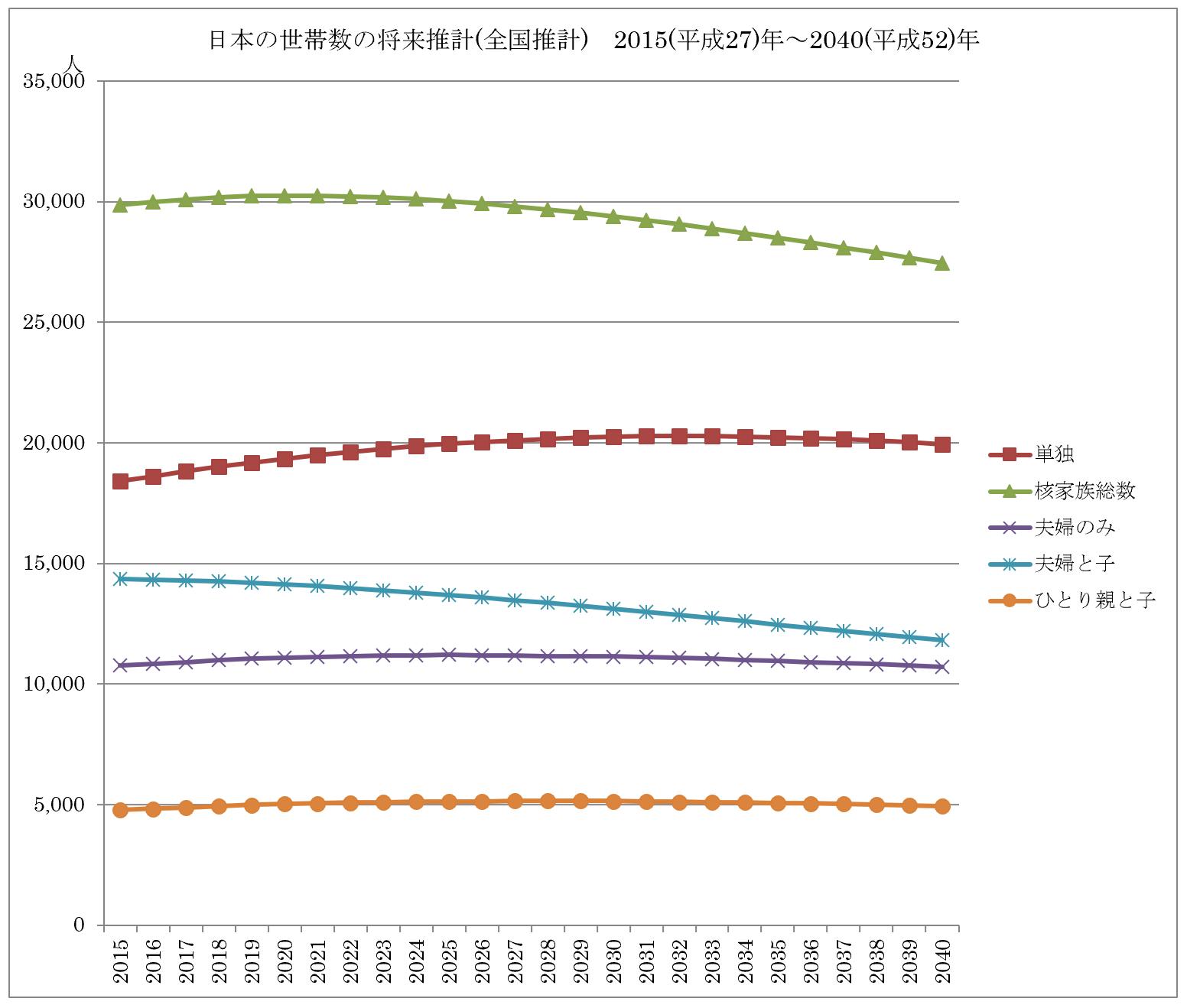 日本の世帯数の将来推計(全国推計)