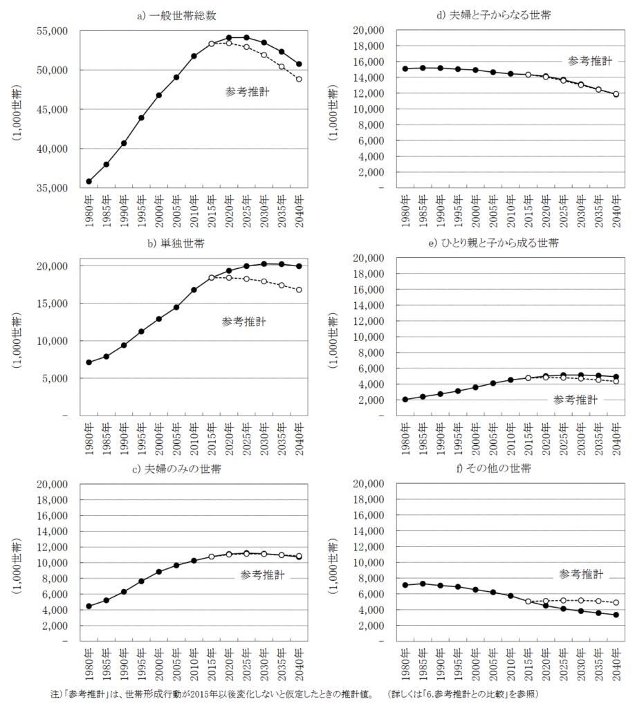 家族類型別一般世帯数の推移(1980~2040 年)