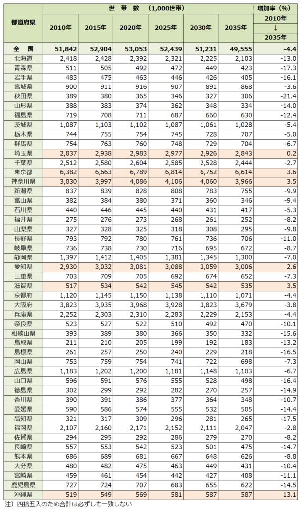 都道府県別の世帯数の推移予測
