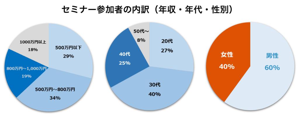 湘建の不動産投資セミナー参加者の内訳