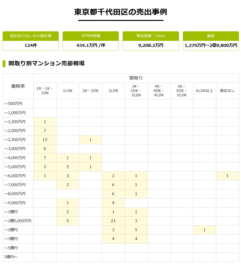 すまいValue・東京都千代田区の売却事例