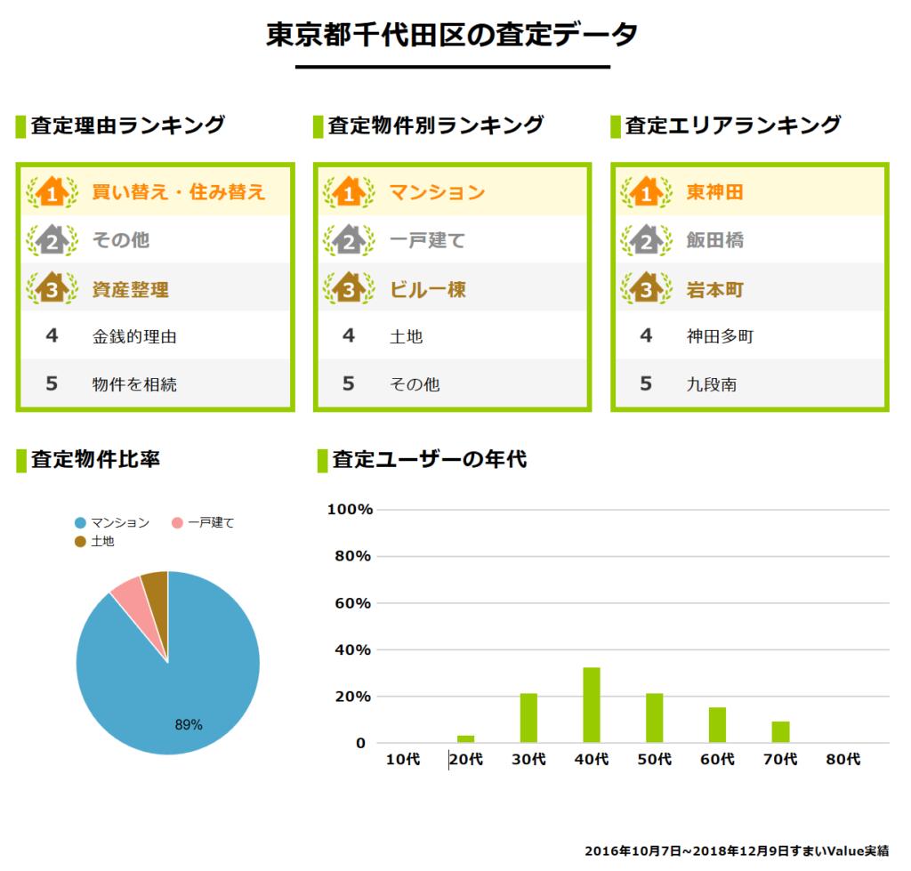 すまいValue・東京都千代田区の査定データ