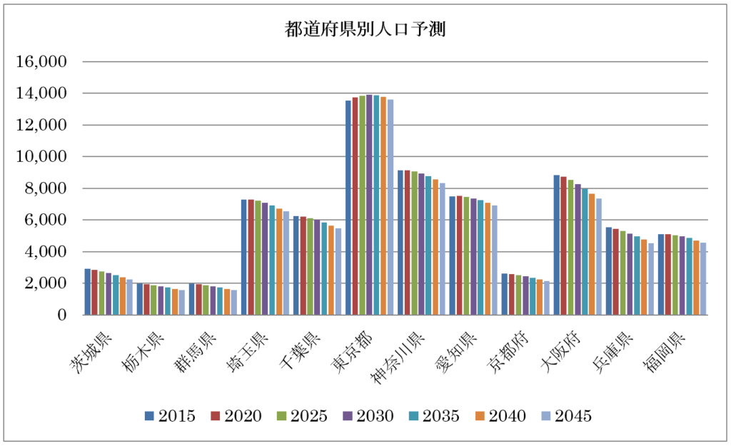 日本の地域別将来推計人口