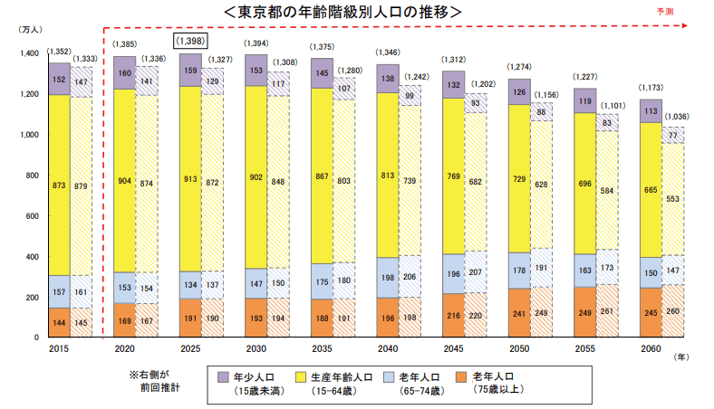 東京都の年齢階級別人口の推移