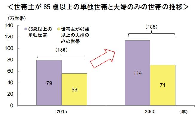 65歳以上の単身者および夫婦2人暮らしの層の2015年と2060年の人口比較