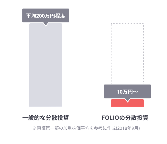 folioの分散投資
