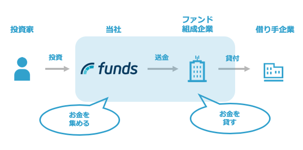 Funds(ファンズ)の基本的な仕組み