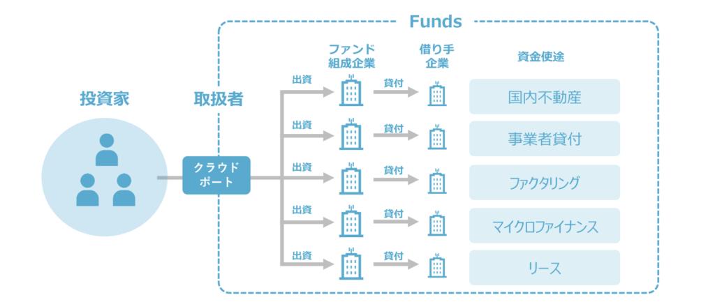 Funds(ファンズ)の分散投資