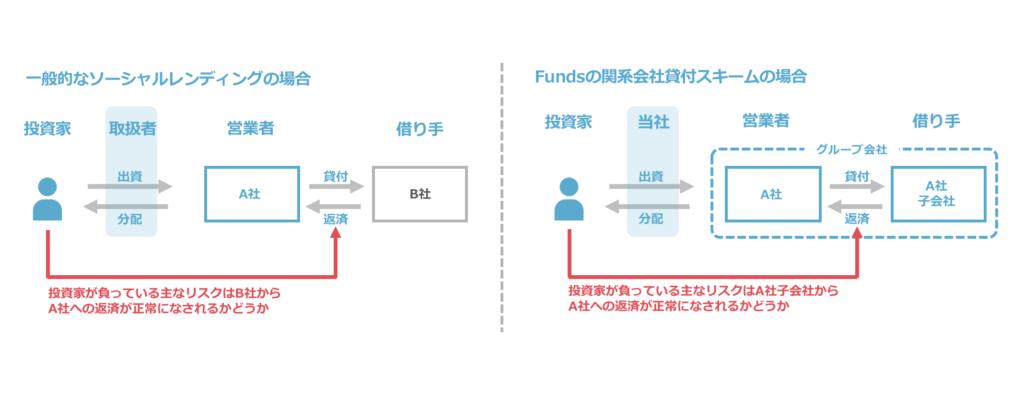 Funds(ファンズ)は関係会社貸付スキームで返済リスクを軽減