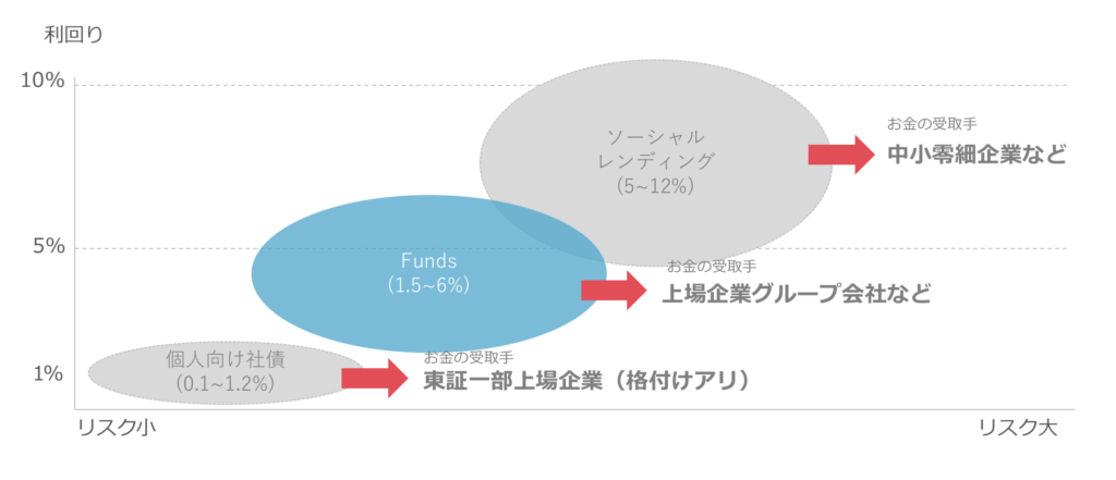 Funds(ファンズ)のリスクとリターン