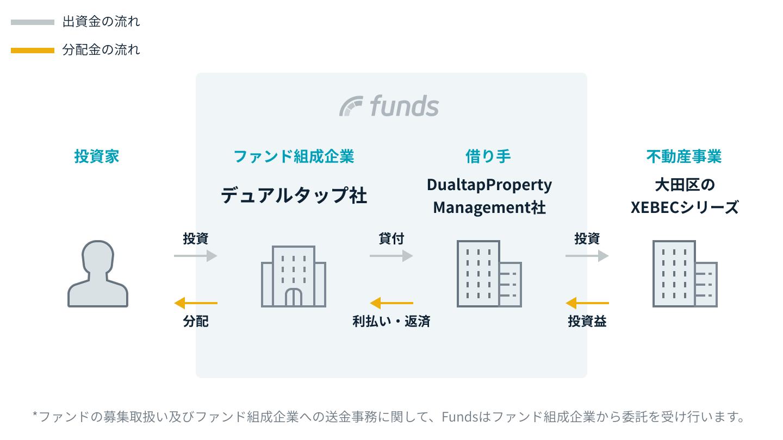 Funds デュアルタップの案件