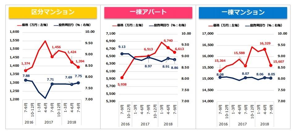 収益物件市場動向四半期レポート2018年7月~9月期