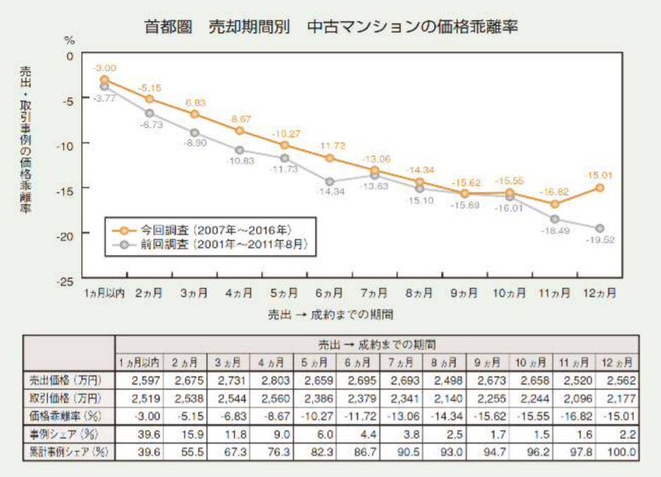 売出価格と成約価格の乖離率グラフ