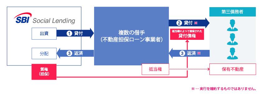 SBISL不動産担保ローン事業者ファンドPlus25号概要