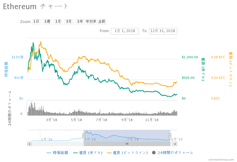 ether-2018chart