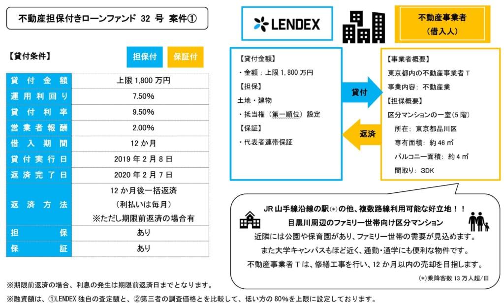 レンデックスの不動産担保付きローンファンド32号の投資案件詳細