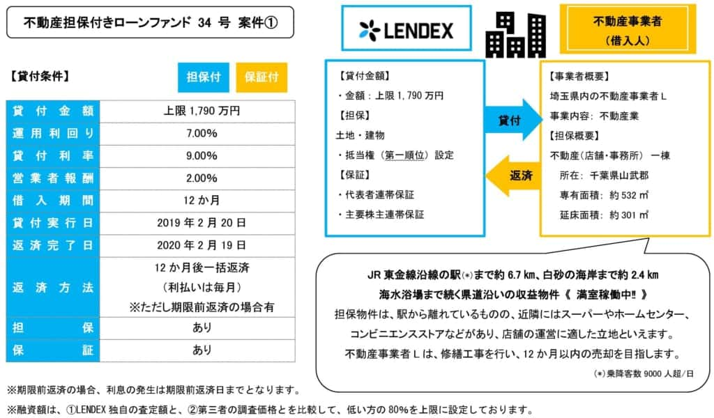 レンデックスの不動産担保付きローンファンド34号の投資案件詳細