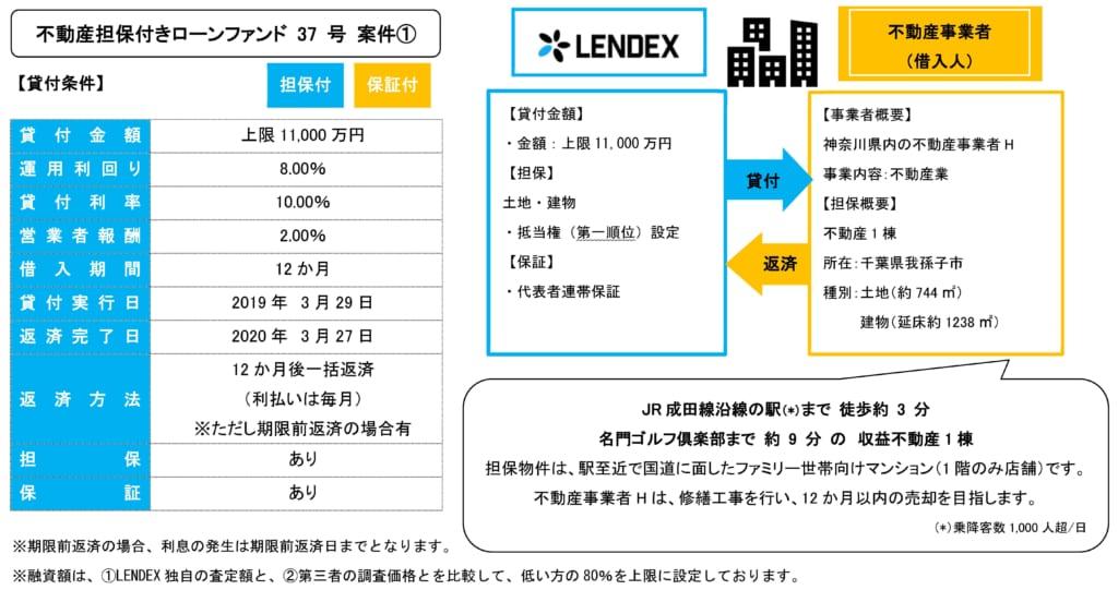 レンデックスの不動産担保付きローンファンド37号の投資案件詳細