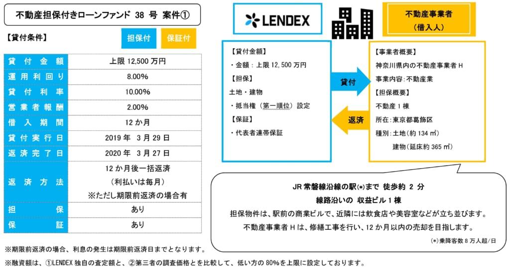 レンデックスの不動産担保付きローンファンド38号の投資案件詳細