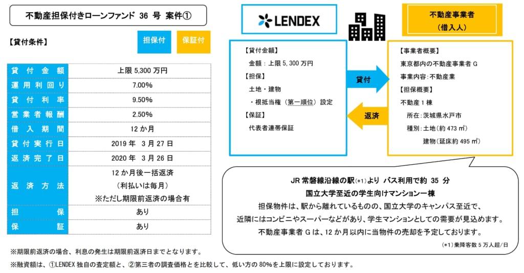 レンデックスの不動産担保付きローンファンド36号の投資案件詳細