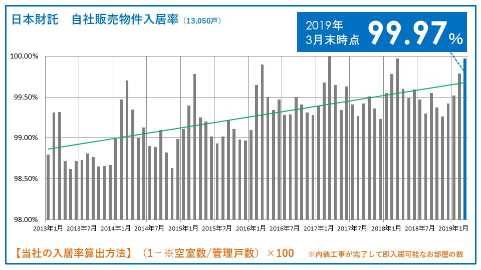 日本財託の入居率の推移