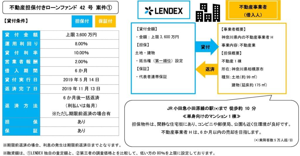 レンデックスの不動産担保付きローンファンド42号の投資案件詳細