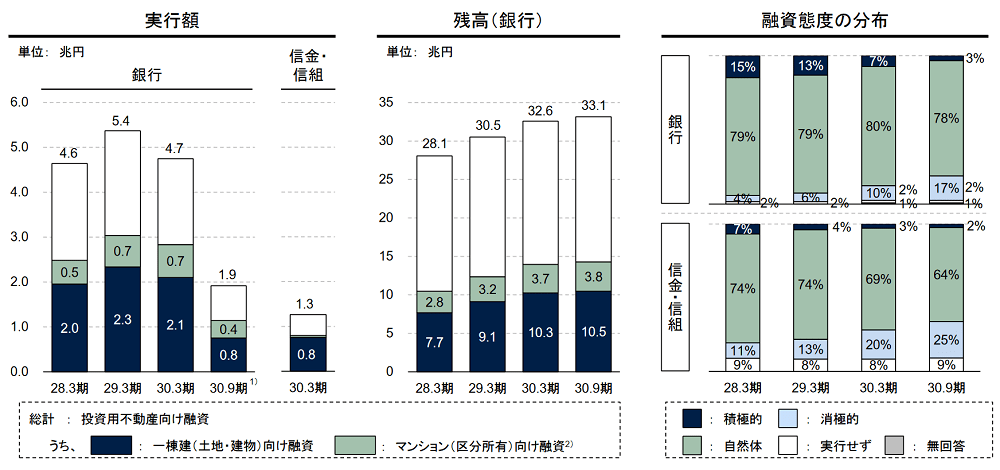 金融庁調査「投資用不動産向け融資の態度の分布」