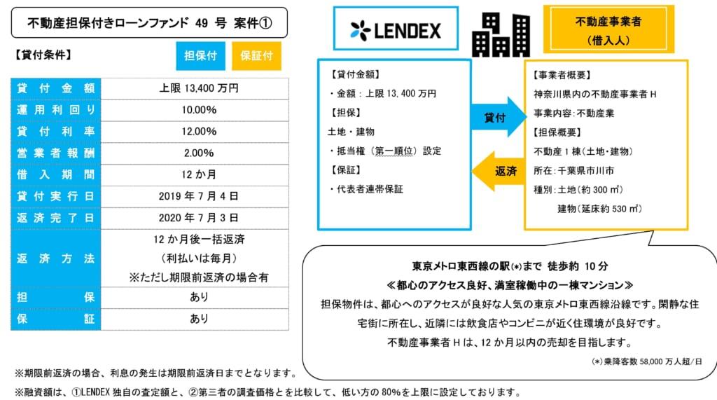 レンデックスの不動産担保付きローンファンド49号の投資案件詳細