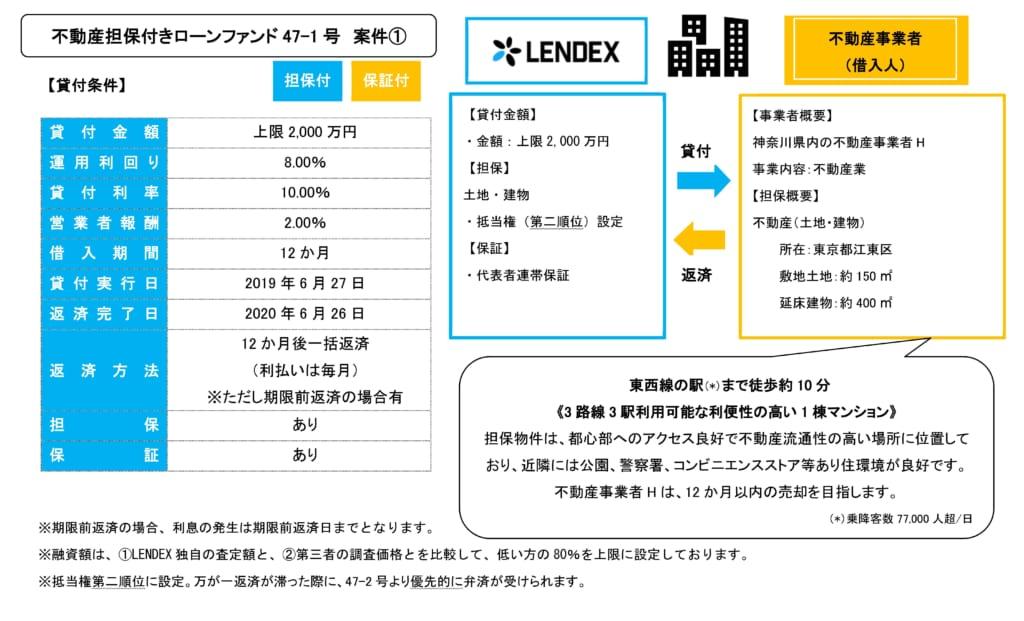 レンデックスの不動産担保付きローンファンド47-1号の投資案件詳細