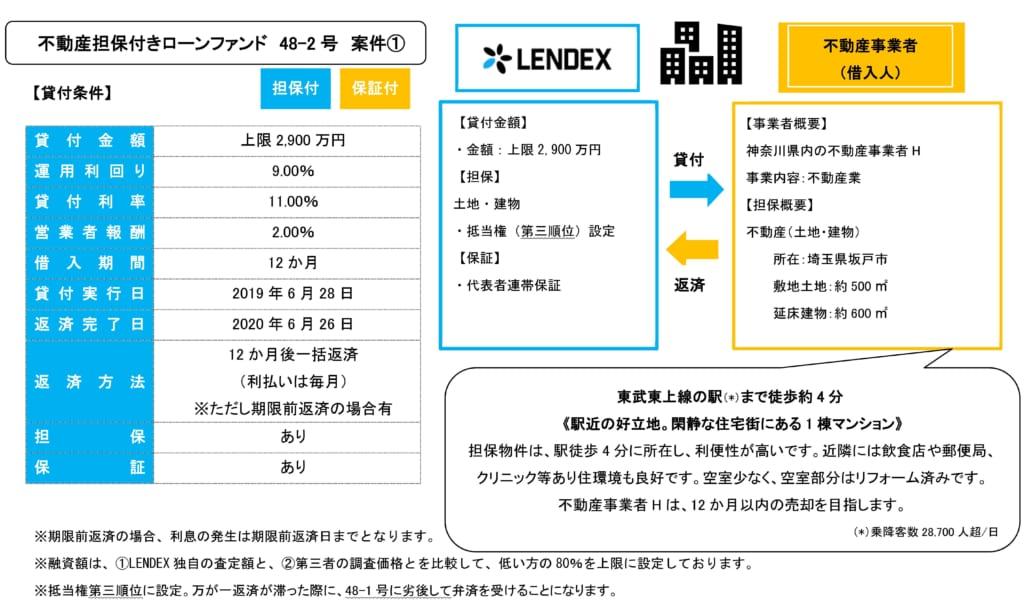 レンデックスの不動産担保付きローンファンド48-2号の案件詳細