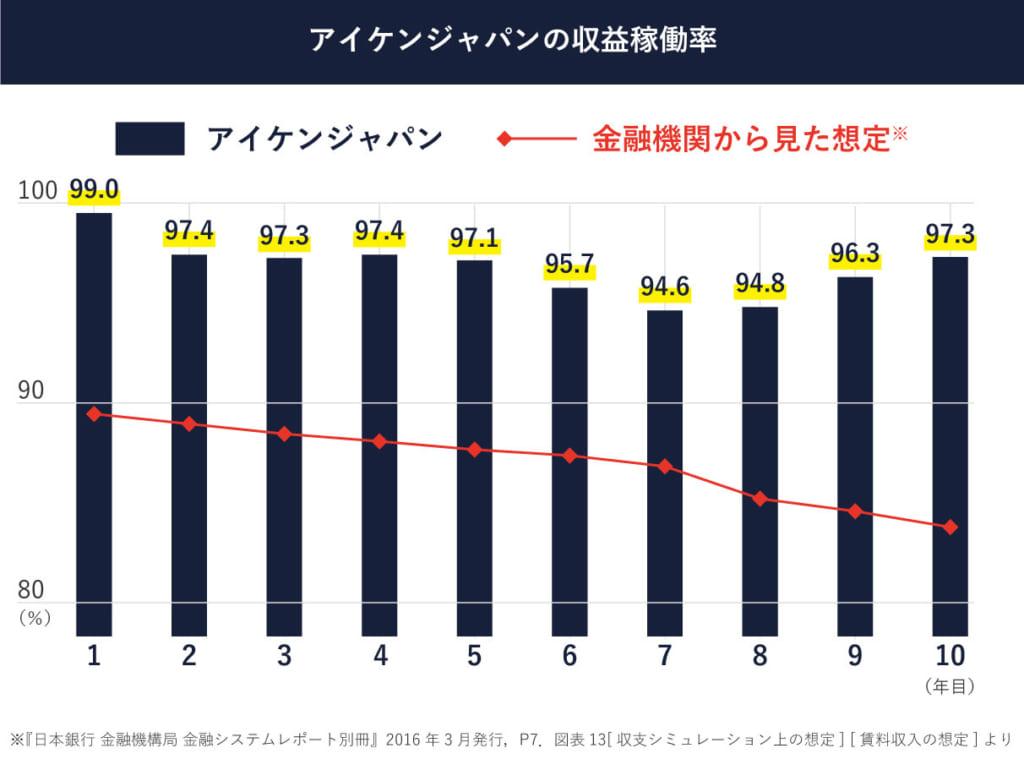 アイケンジャパンの収益稼働率の推移