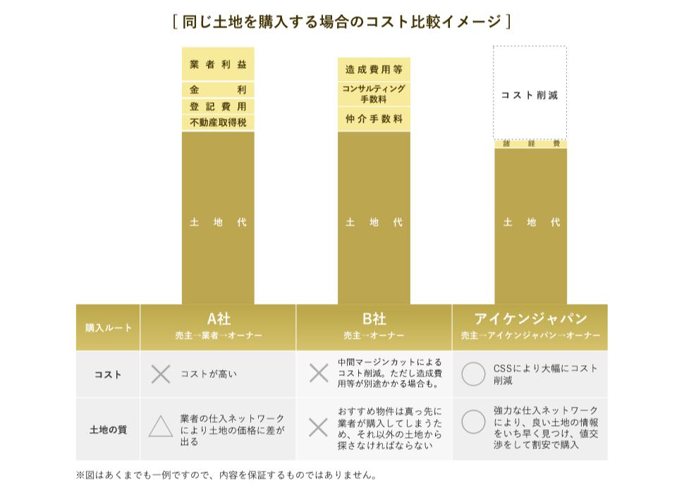 アイケンジャパンのCSS(コスト・セーブ・システム)なら土地購入時のコストを大幅に削減