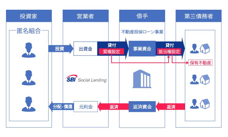 SBISL不動産担保ローン事業者ファンドNeo3号概要
