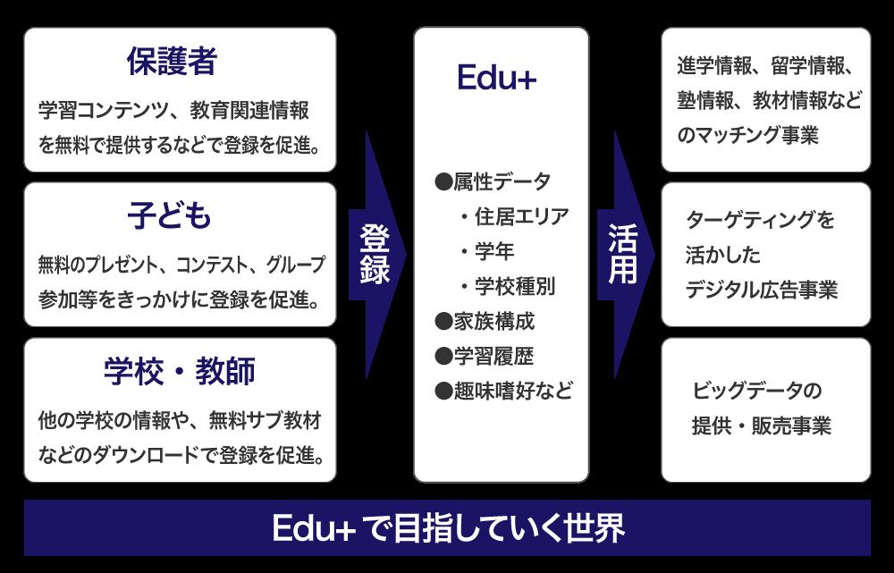 Edu+の目指す世界
