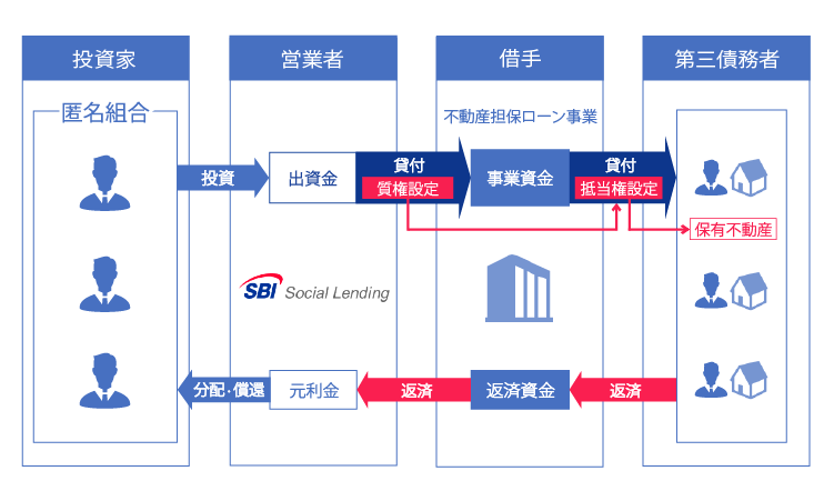 SBISL不動産担保ローン事業者ファンドNeo4号概要