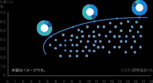 リスクに応じて期待リターンを最大化するポートフォリオ (効率的フロンティア)
