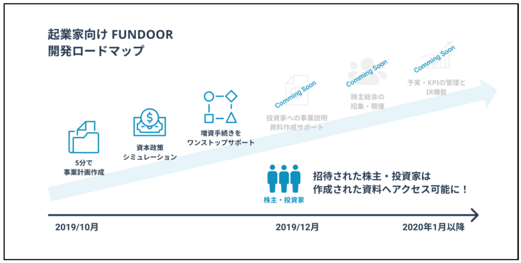 ファンドアの開発ロードマップ