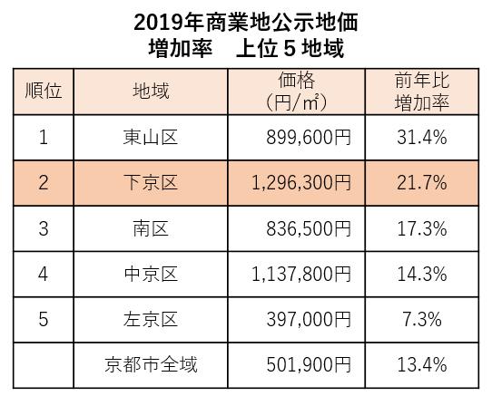 (『平成31年地価公示の概要(京都府)』のデータをもとに同社作成)