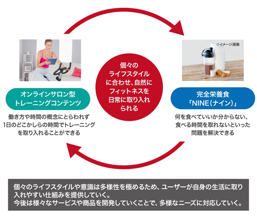 完全栄養食「NINE(ナイン)」の開発、オンラインサロン型のトレーニングプログラムの開発