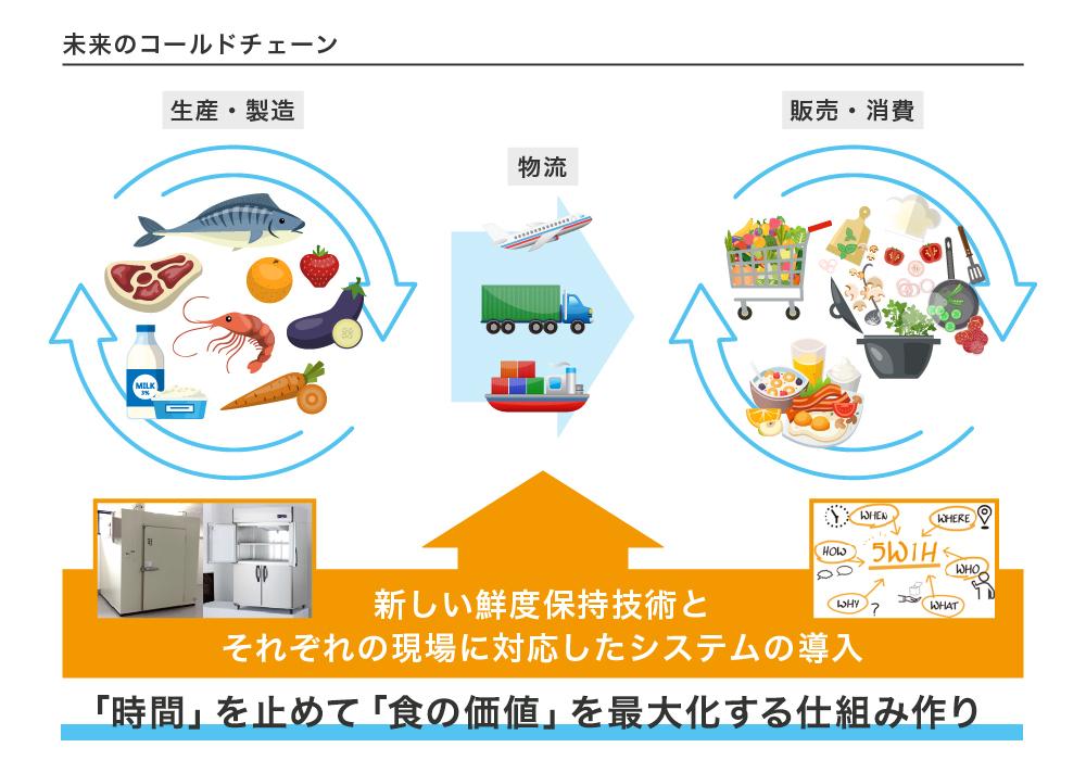 鮮度を維持することで、劣化による食材ロスはもちろん、生産から食品製造・加工、物流、飲食や販売までの負荷も軽減
