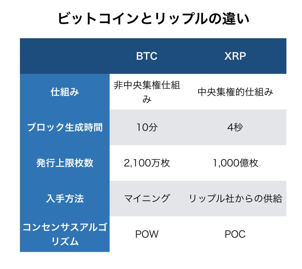 ビットコイン XRP 比較
