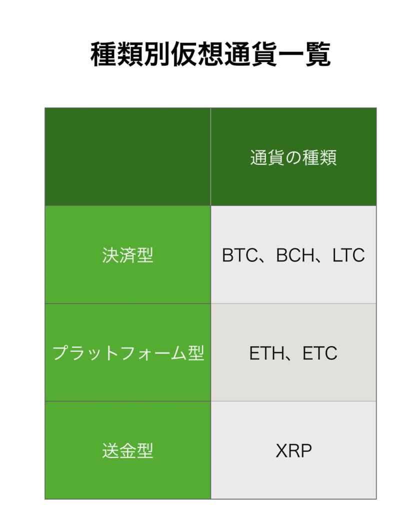 仮想通貨 種類
